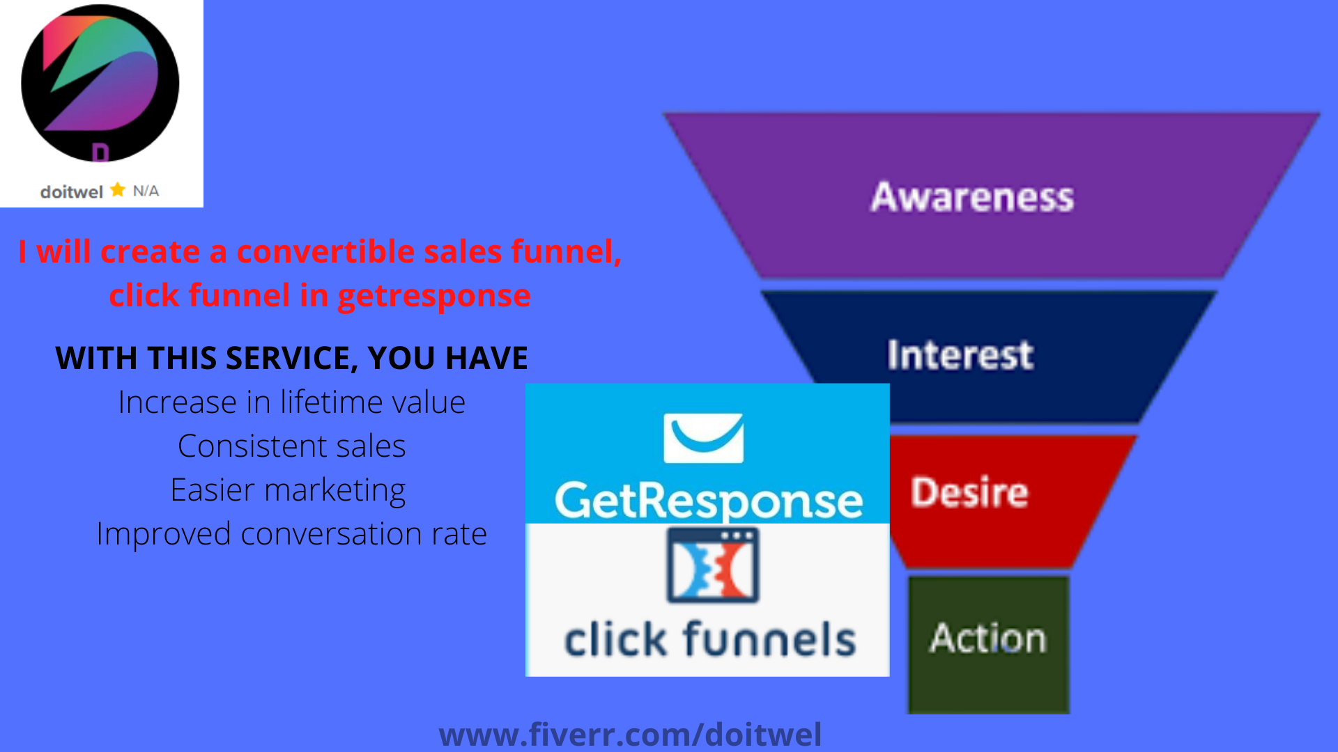 I will create a convertible sales funnel using click funnel and getresponse, FiverrBox
