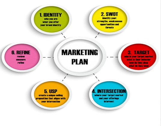 I will deliver a digital marketing plan that grows your business, FiverrBox