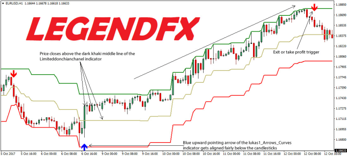 I will give you my profitable forex trading bot, forex bot,, FiverrBox